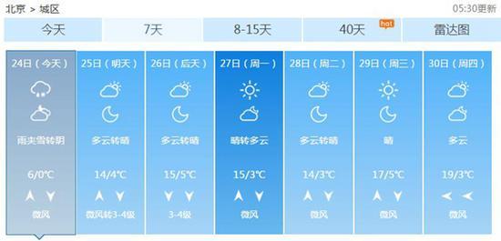 今天,北京气温低迷,周末回暖。