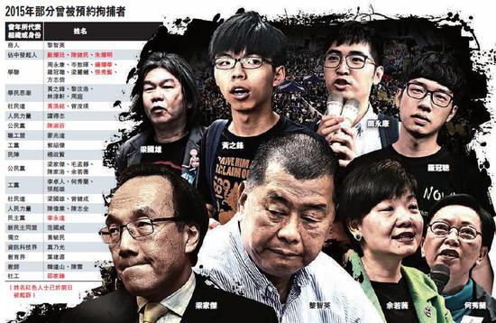 """香港""""占中""""9人今将审讯 若罪名成立最高判7年"""