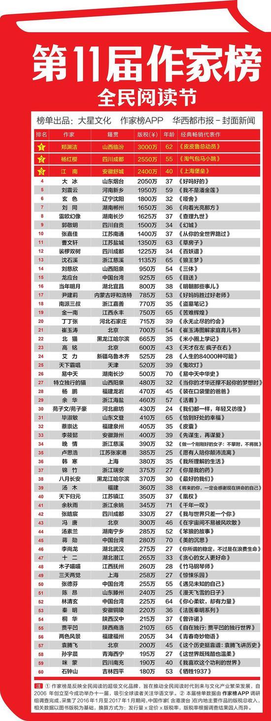 ▲传统作家富豪榜(图片来源:中国作家富豪榜)