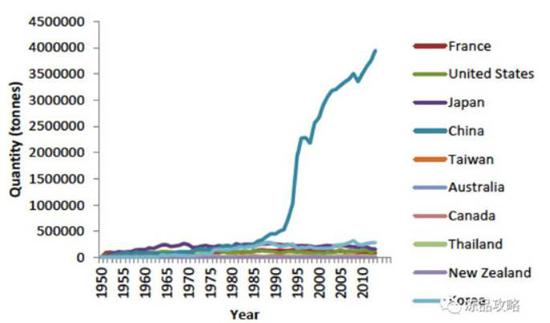 ▲1950年-2010年全球生蚝主产国产量对比图,中国产量遥遥领先(图片来源:中国水产门户网)