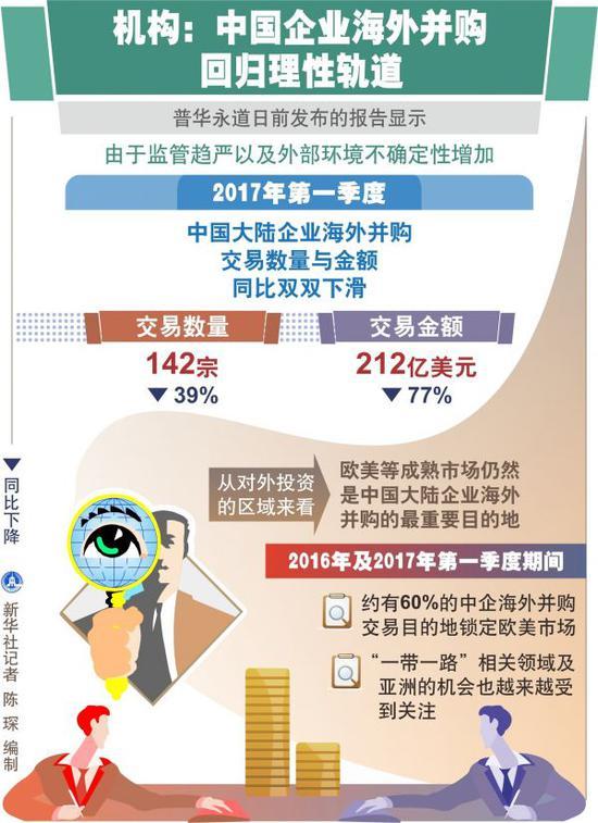 资料图片:中国企业海外并购回归理性轨道。新华社记者 陈琛 编制
