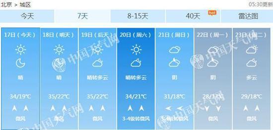 北京近期持续高温晴热天气。