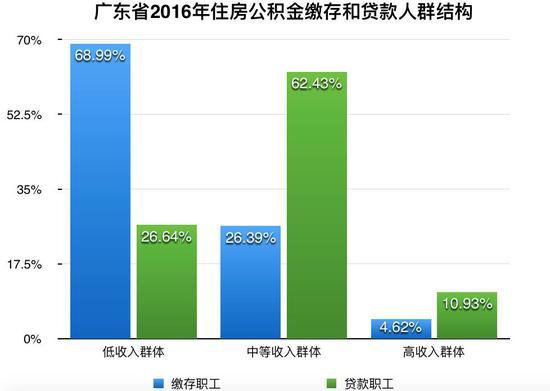 ▲数据来源:广东省住房公积金2016年年度报告