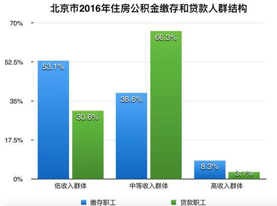 ▲数据来源:北京住房公积金2016年年度报告