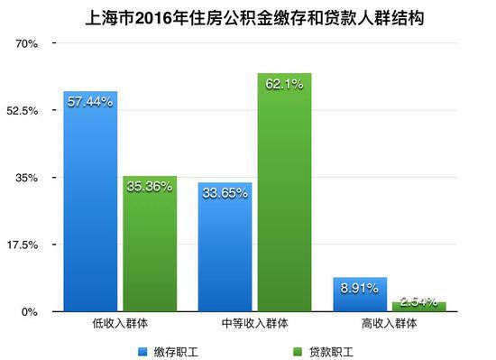 ▲数据来源:上海市住房公积金2016年年度报告