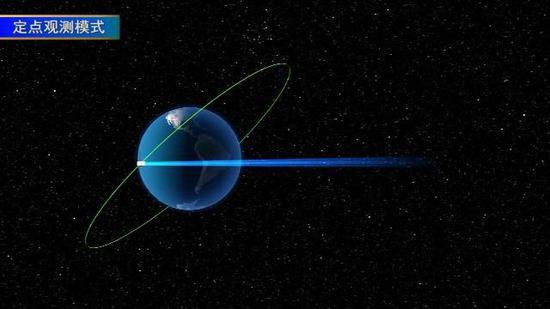 """""""慧眼""""主要工作模式包括巡天观测、定点观测和小天区扫描模式。卫星发射入轨后,将开展四个方面的空间探测活动:"""