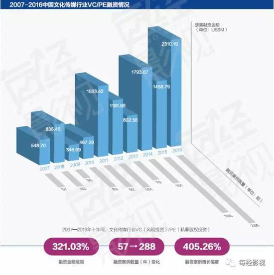 ▲ 2007—2016年中国文化传媒行业VC/PE融资情况(图/每经影视)