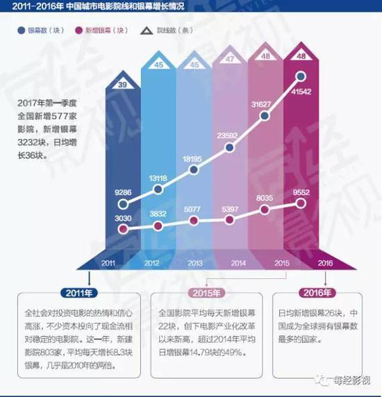 ▲ 2011—2016年中国城市电影院线和银幕增长情况(图/每经影视)