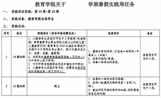 成都文理学院(原四川师范大学文理学院)教育学院的暑假实践任务表(部分内容)。成都晚报 图