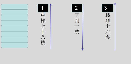 (有人理解这样的救援路线吗?可以留言告诉小编。)