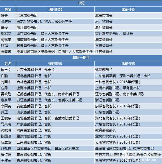 """31省区市党委换届完成 85名干部首次""""入常"""""""
