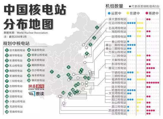 ▲截至2016年1月,中国核电站分布地图。(网易新闻)