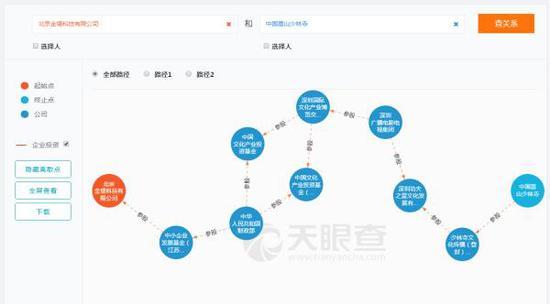 """""""天眼查""""所属的北京金堤科技有限公司和少林寺,这两家毫无关联的单位通过几个环节也能联系在一起。"""