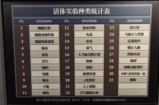 日本731部队在中国对中国人进行活体实验的部分酷刑种类