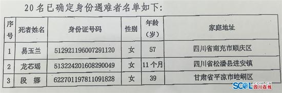 九寨沟地震已有20名遇难者身份确认