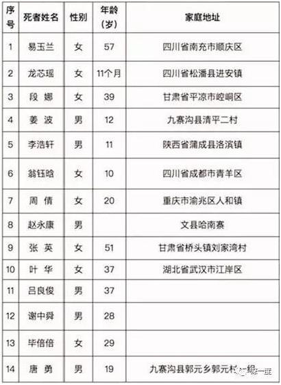 截至 8月10日不完全遇难者名单