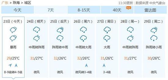 中央气象台预计,今天珠海有暴雨,明天雨势削弱,一直到本周末都将维持多雨的状态,最高气温在31℃左右。