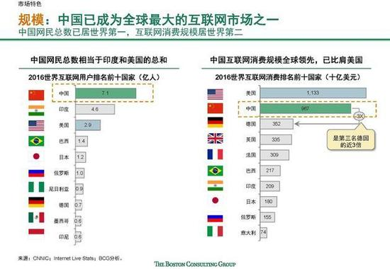 ▲中国网民总数居天下第一,互联网消耗规模居天下第二,这使得互联网初创企业可以迅速开拓市场。(波士顿咨询公司)