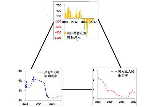 中国的三角兼顾实践 数据来源:WIND