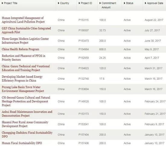 ▲2017年年头至今世行对中国贷款子目一览(世行官方网站)