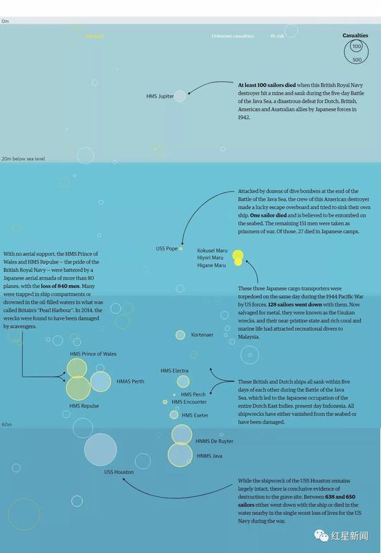 ▲海平面下0米-80米的二战沉船被盗墓情况(黄色圆圈代表已被盗墓或打捞,灰色圆圈代表伤亡状况不明,白色圆圈代表有风险,圆圈大小代表伤亡大小) 图据《卫报》