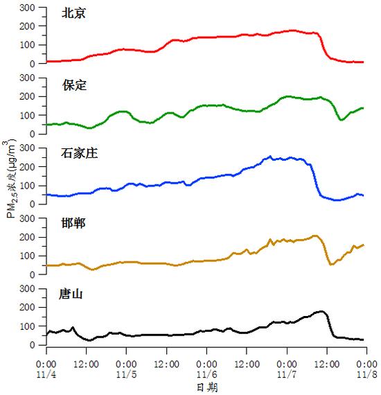图111月4-7日京津冀地区局部都会PM2.5小时浓度