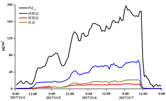 图211月4-7日北京市典范站点PM2.5浓度及组分变更