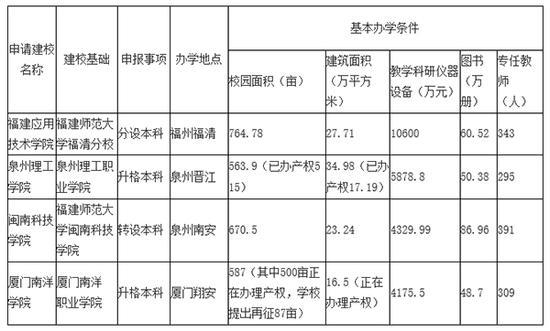 备注:上述数据均摘录自各校提供的申报材料,截至2017年9月30日。  中国教育在线 图
