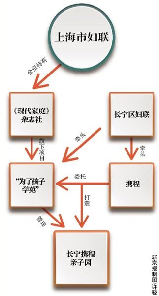 上海长宁区教育局:携程亲子园未备案