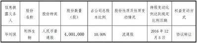 ▲去年12月,毕刘保的账户购入利伟生物4001000股,成为公司第三大股东。