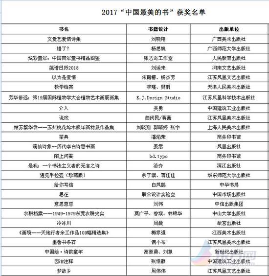 """2017年度""""中国最美的书""""名单"""