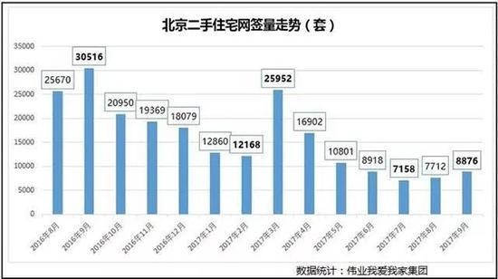 北京二手住宅成交量(2016.8-2017.9)