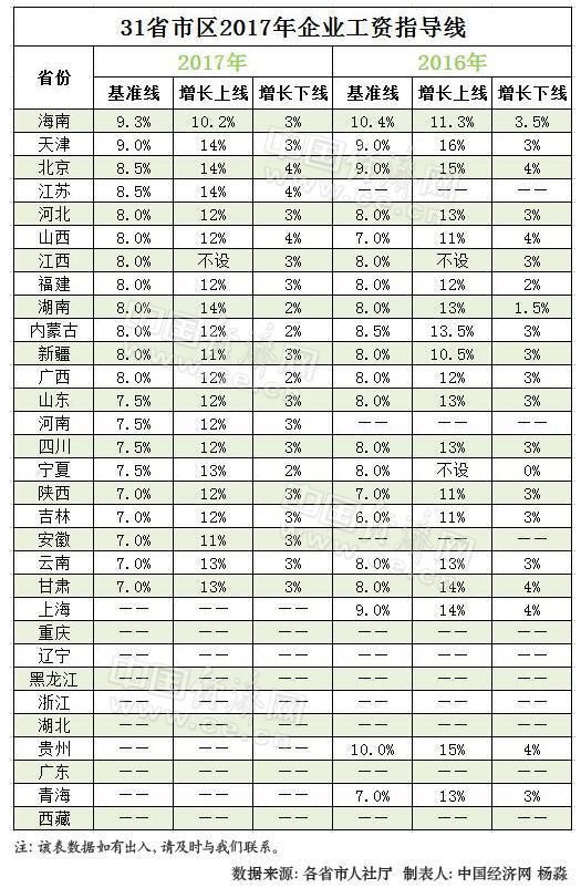31省份2017年企业工资指导线。