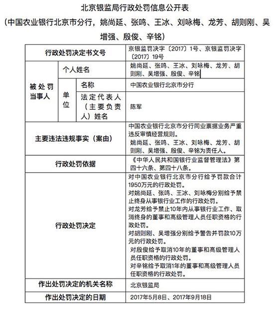 11月17日,北京银监局公然的罚单