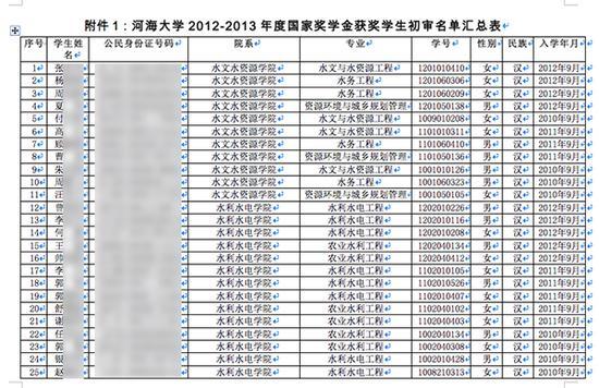 河海大学2012-2013年度国家奖学金获奖学生部门名单。图片系汹涌新闻基于掩护隐私需要打码,原页面没有打码。