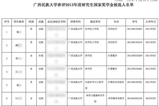广西民族大学2013年度研究生国家奖学金候选人名单部门内容。图片系汹涌新闻基于掩护隐私需要打码,原页面没有打码。