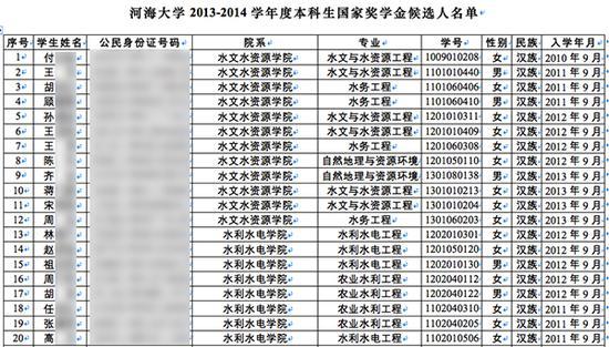 河海大学2013-2014学年度本科生国家奖学金候选人名单部门内容。图片系汹涌新闻基于掩护隐私需要打码,原页面没有打码。