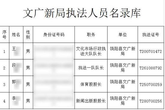 饶阳县文广新局于2017年9月1日公然的《文广新局执法职员名录库》。图片系汹涌新闻基于掩护隐私需要打码,原页面没有打码。