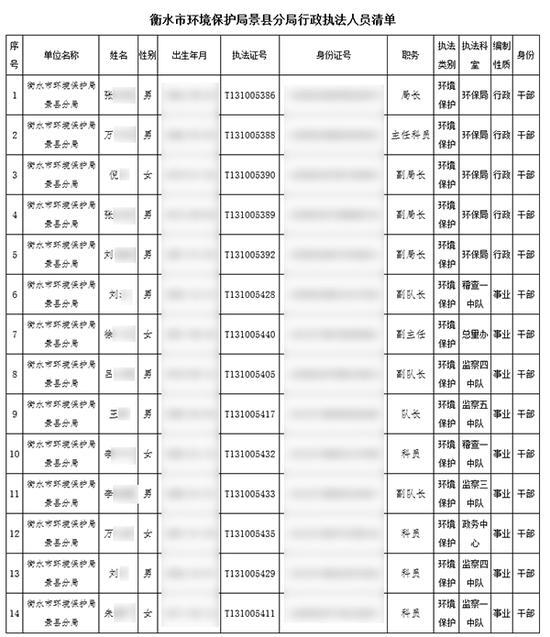 衡水市情况掩护局景县分局于2017年10月13日公布的《衡水市情况掩护局景县分局行政执法职员清单》。图片系汹涌新闻基于掩护隐私需要打码,原页面没有打码。