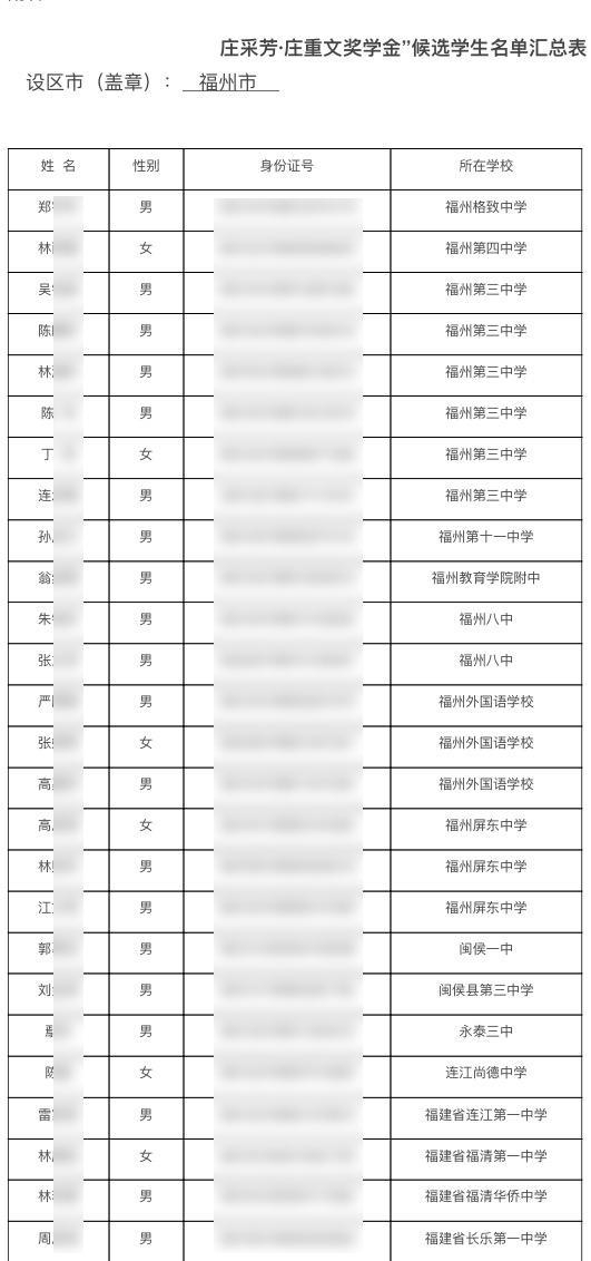 """福建省福州市教育局官网在2017年5月23日发布了一份《福州市教育局关于推荐2017年""""庄采芳庄重文奖学金""""候选人的公示》。图片系澎湃新闻基于保护隐私需要打码,原页面没有打码。"""