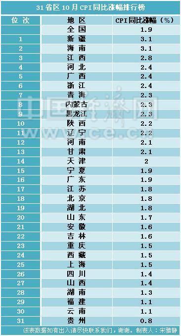 10月31省区CPI涨幅排行榜。经济日报-中国经济网记者 宋雅静/制图