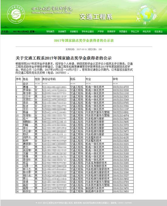 四川工程职业手艺学院交通工程系2017年10月11日在其官网(www.qc.scetc.net)公布了《2017年国家励志奖学金获得者的公示表》。图片系汹涌新闻基于掩护隐私需要打码,原页面没有打码。