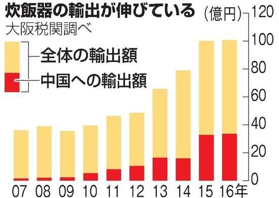 日本电饭煲的出口量不停增添