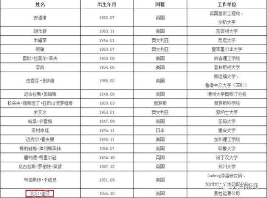 中国工程院2017年入选外籍院士名单