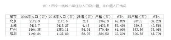 2013年深圳户籍人口_2017广州常住人口比上年增加45万,户籍迁入人口增长强劲