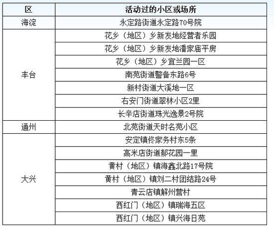 摩天平台:北京厂区出摩天平台现确诊病例图片