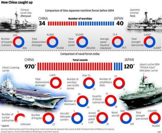 1894年甲午中日战争时中日海军实力主要参数对比和2014年中日海军实力主要参数对比