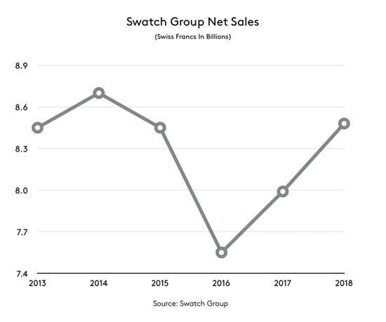 斯沃琪集团5年净销售额变化情况(图片来源:Hodinkee)
