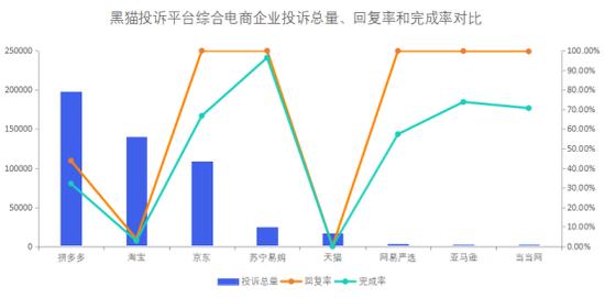 综合电商企业投诉数据对比:天猫完成率较低