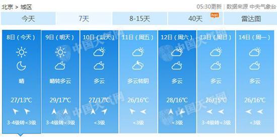 夏天正慢慢靠近 北京9日最高温逼近30℃注意防晒仁爱英语八年级上册教案